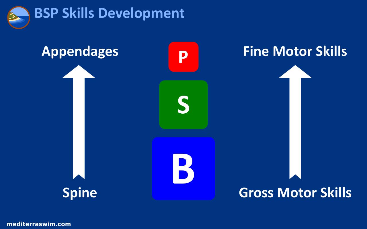 bsp-development