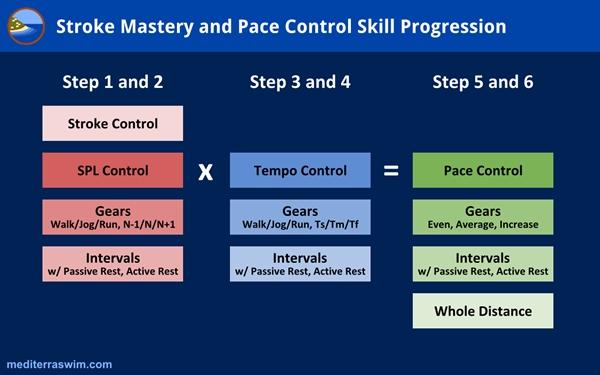 sc-skill-progression-jpg-600x375