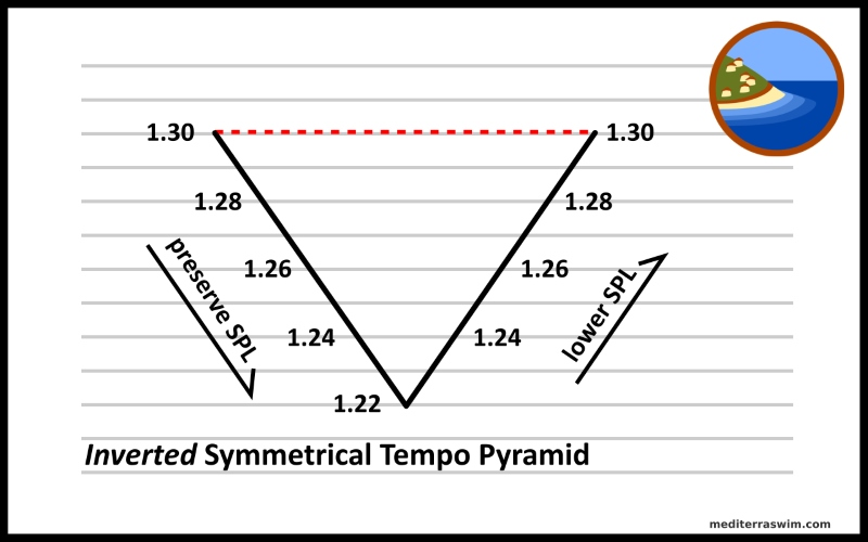tempo-pyramid-inverted-800x500