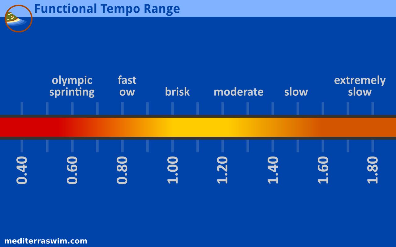 tempo-range
